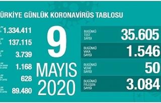 Türkiye can kaybı 3 bin 739