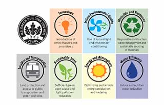 Mimari binalarda LEED (Leadership in Energy and Environmental...