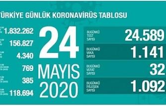 Türkiye'de bin 141 kişiye yeni tanı