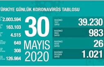 Türkiye'deki vaka sayısı163 bineyükseldi