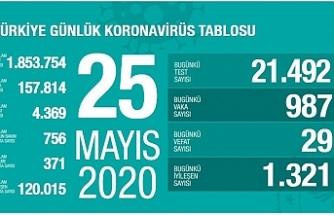 Türkiye'de can kaybı 4 bin 369