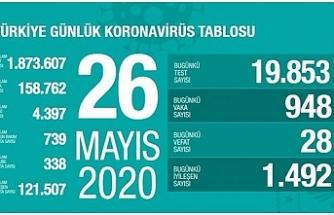 Türkiye'de vaka sayısı 158 bin 762 oldu