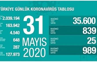 Türkiye'de can kaybı 4 bin 540