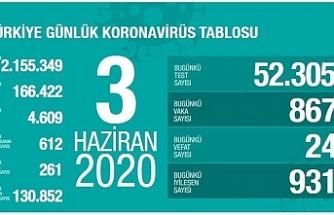 Türkiye'de can kaybı 4 bin 609