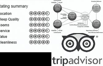 Dünya konaklama sektörü ve Tripadvisor