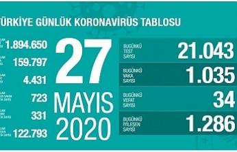 Türkiye'de 34 hasta vefat etti