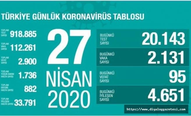 Türkiye'de can kaybı 2 bin 900