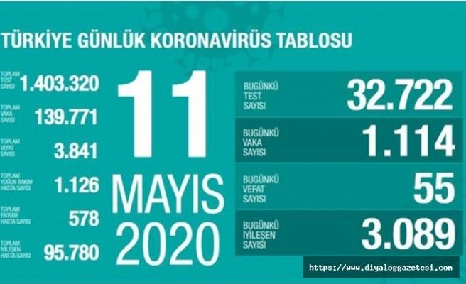 Türkiye'de can kaybı 3 bin 841