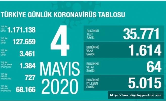 Türkiye'de vaka sayısı 129 bin 491 oldu