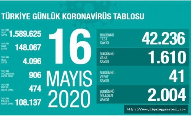 Türkiye'de vaka sayısı 148 bin 67 oldu