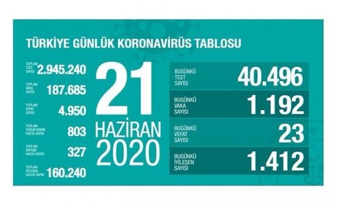 Türkiye'de vaka sayısı 187 bin 685'e yükseldi