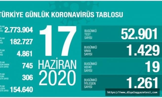 Türkiye'de 429 yeni vaka