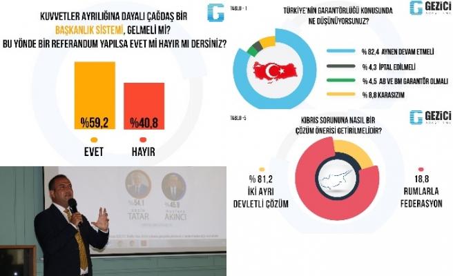 Başkanlık sistemine yüzde 59.2 destek