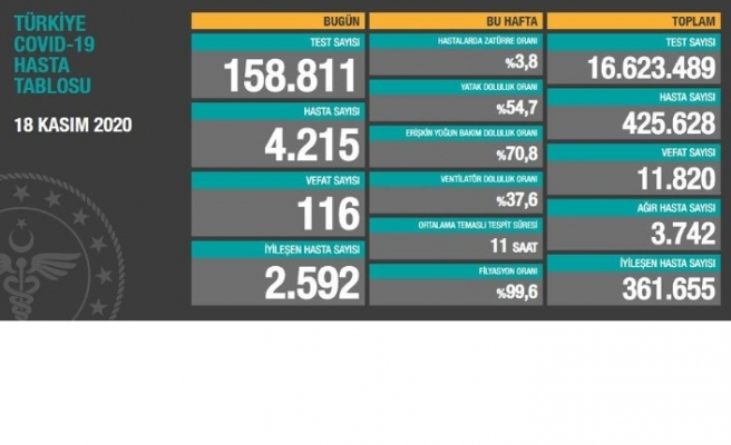 Türkiye'de 4 bin 215 yeni hasta